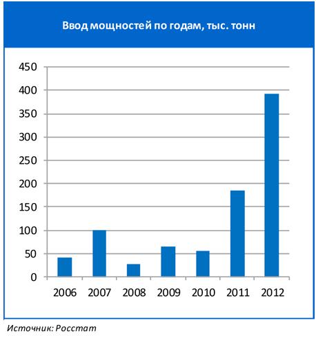 Цены на элеваторах тамбовской области к элеватору который в страдную пору напоминал